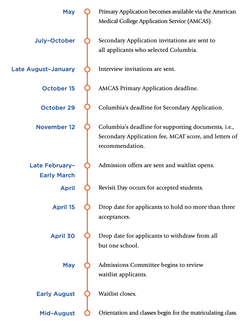 Application timeline for Vagelos College of Physicians and Surgeons and Columbia University