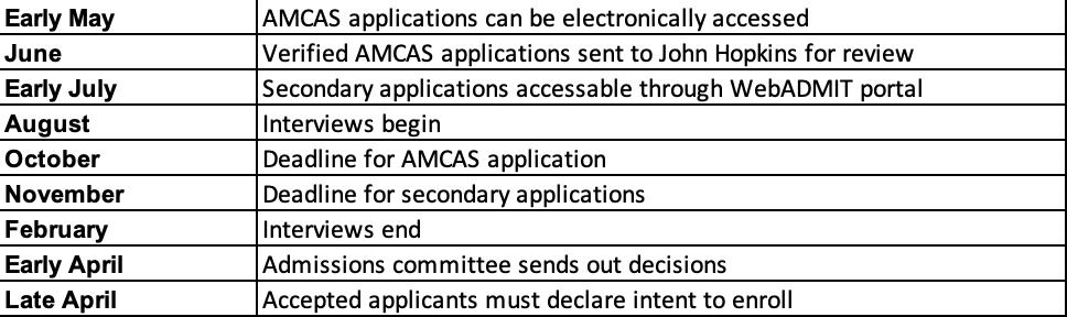 Application timeline for John Hopkins University School of Medicine