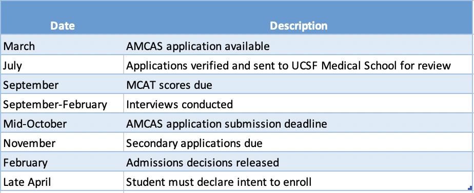 UCSF Medical School Application Timeline