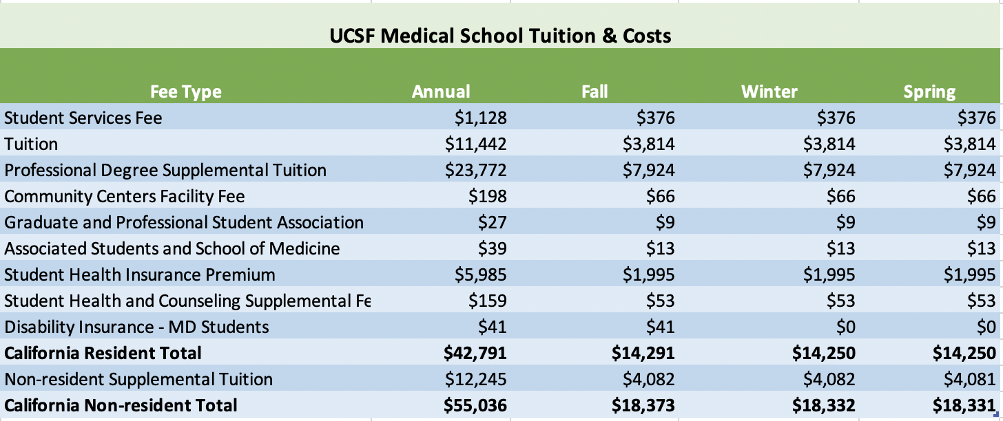UCSF Medical School Tuition and Costs