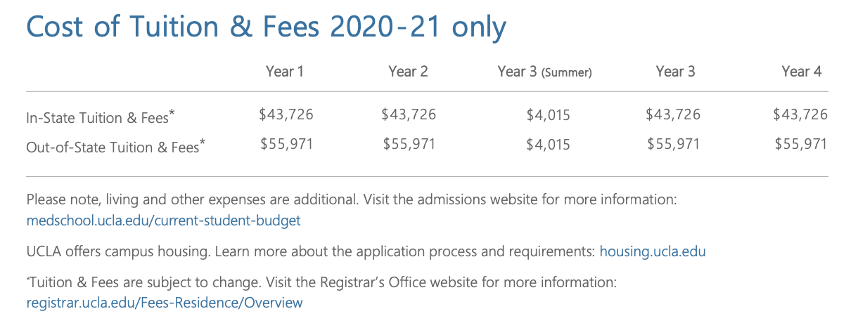 cost of tuition for UCLA Medical School