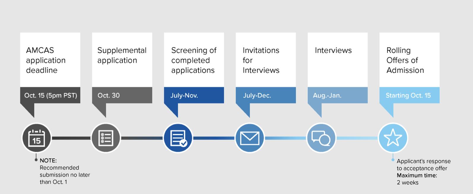 UCLA Medical School Application Timeline