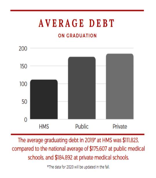 Average debt on graduation for Harvard Medical Students