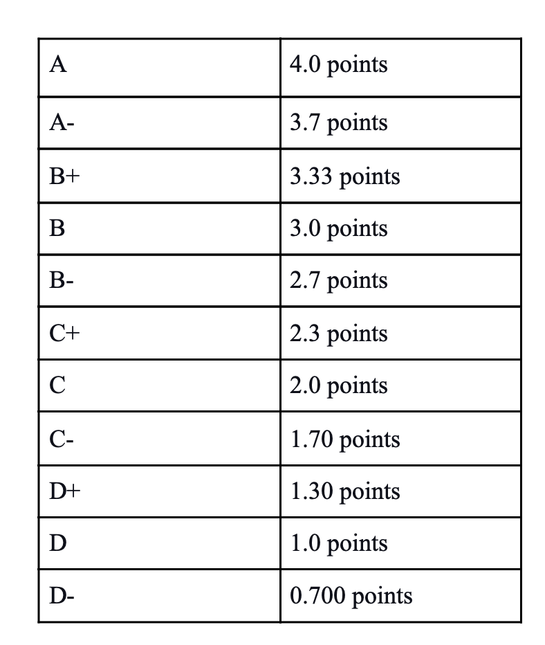 Grade conversion guide
