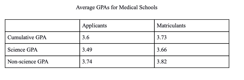 Average GPAs for medical schools