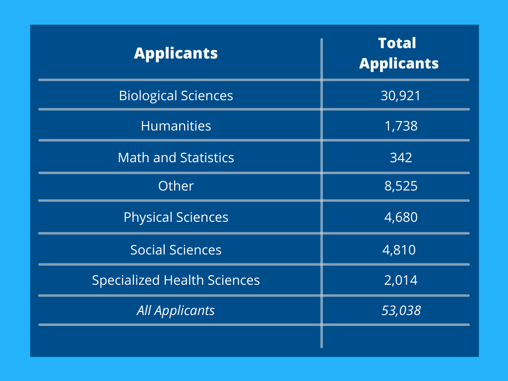 chart with applicant data