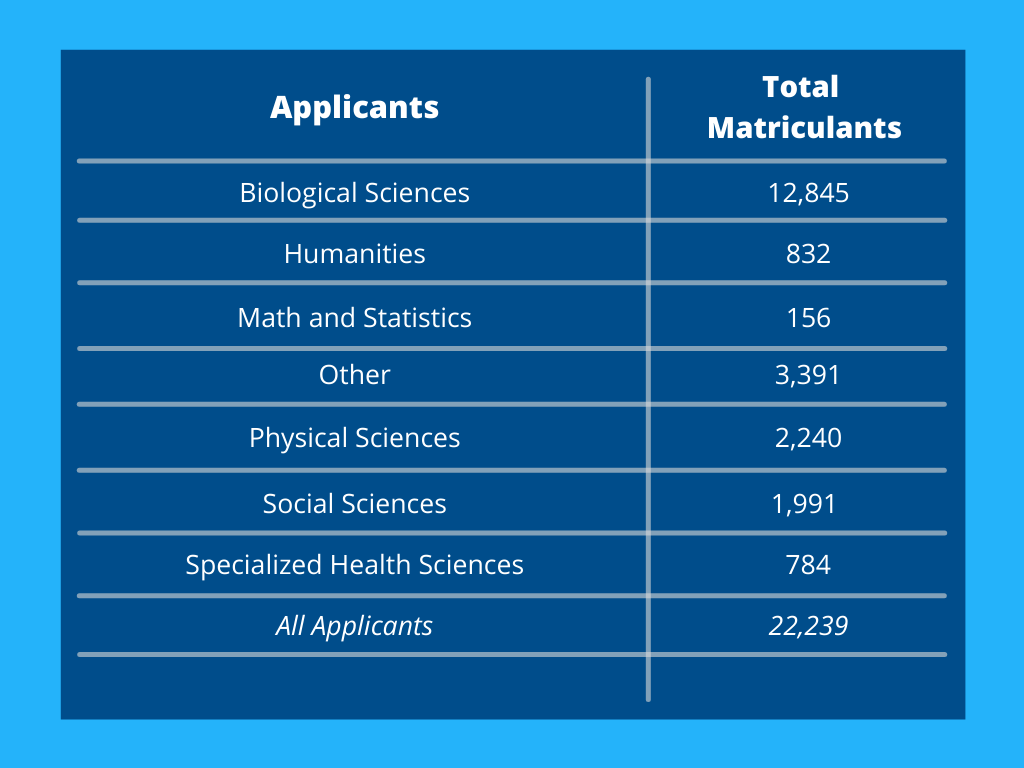 chart with matriculant stats