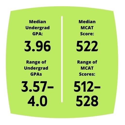 GPA and MCAT scores for undergrad NYU students