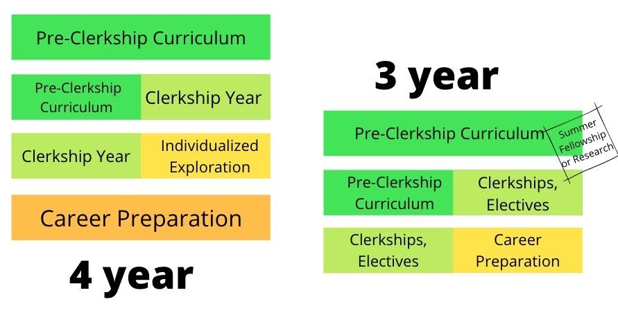 NYU Medical School Timeline