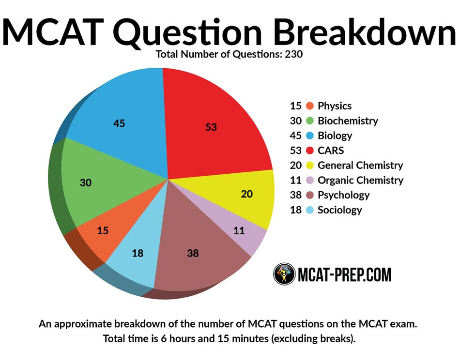 Breakdown of the number of questions and categories on the MCAT