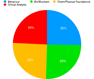 Pie graph depicting the four MCAT sections