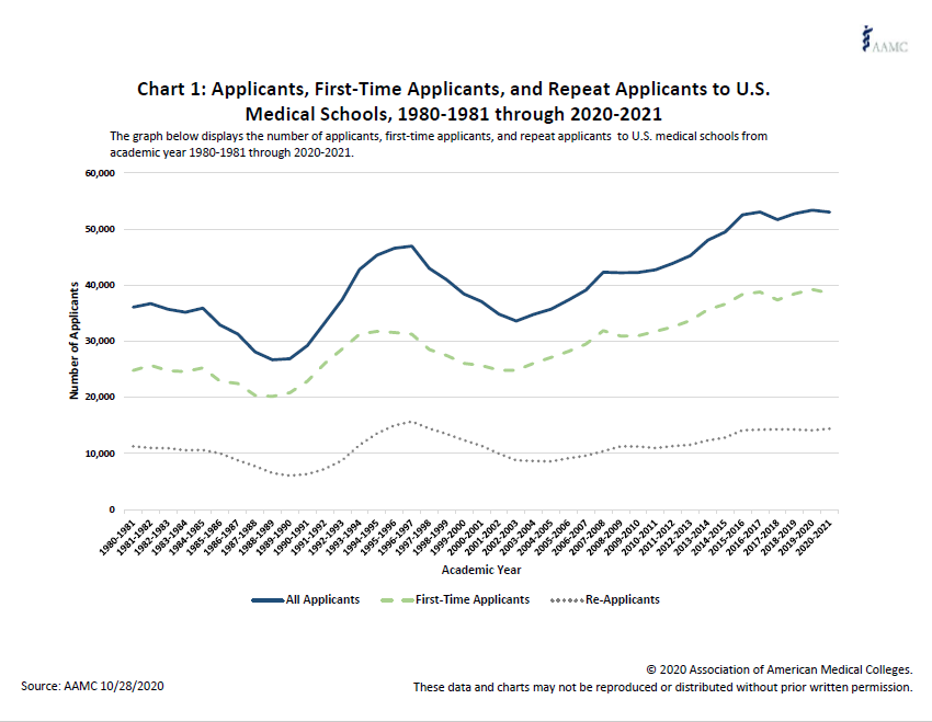 First time and repeat applicants to medical school over the last 40 years.