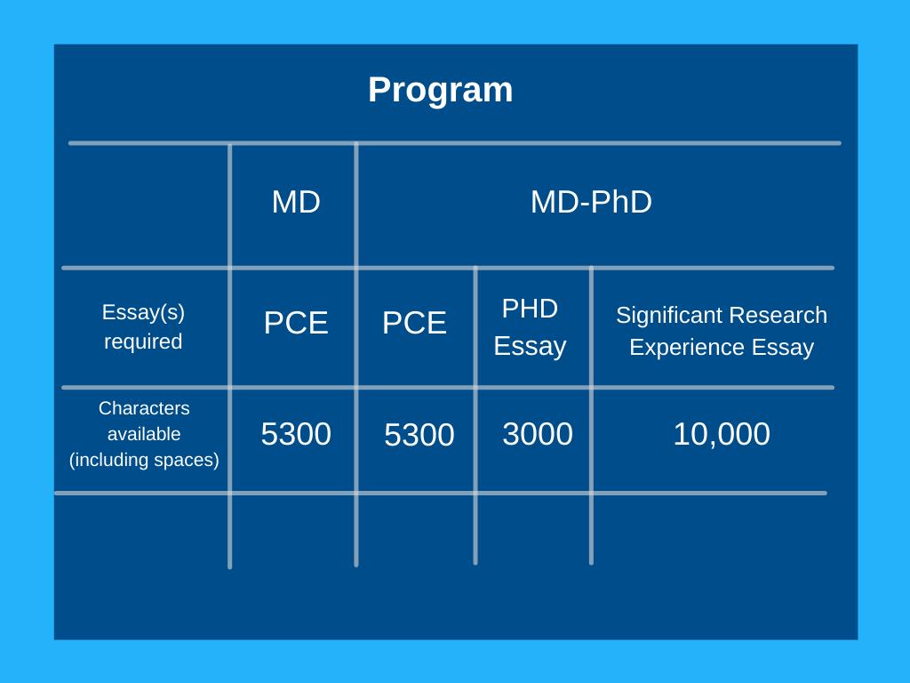 MD Phd vs MD essays