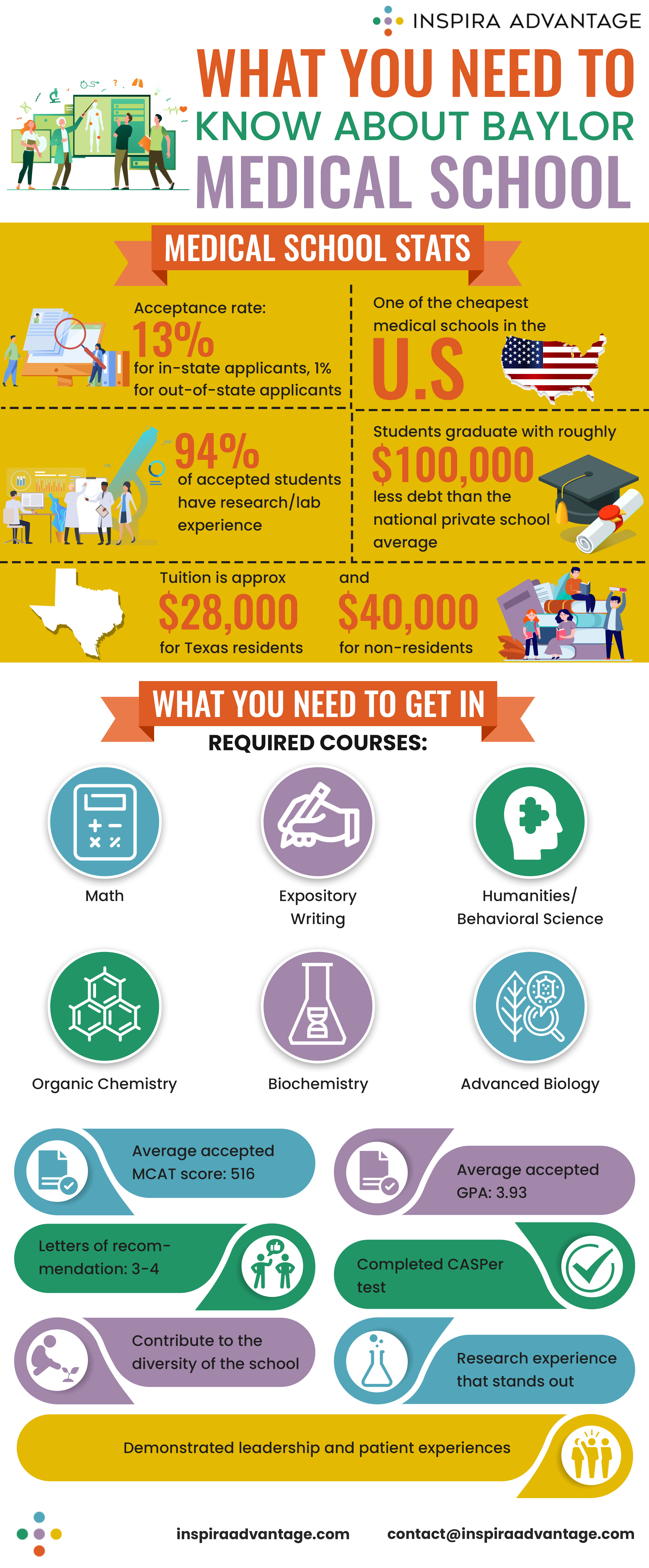 What you need to know about Baylor Medical School