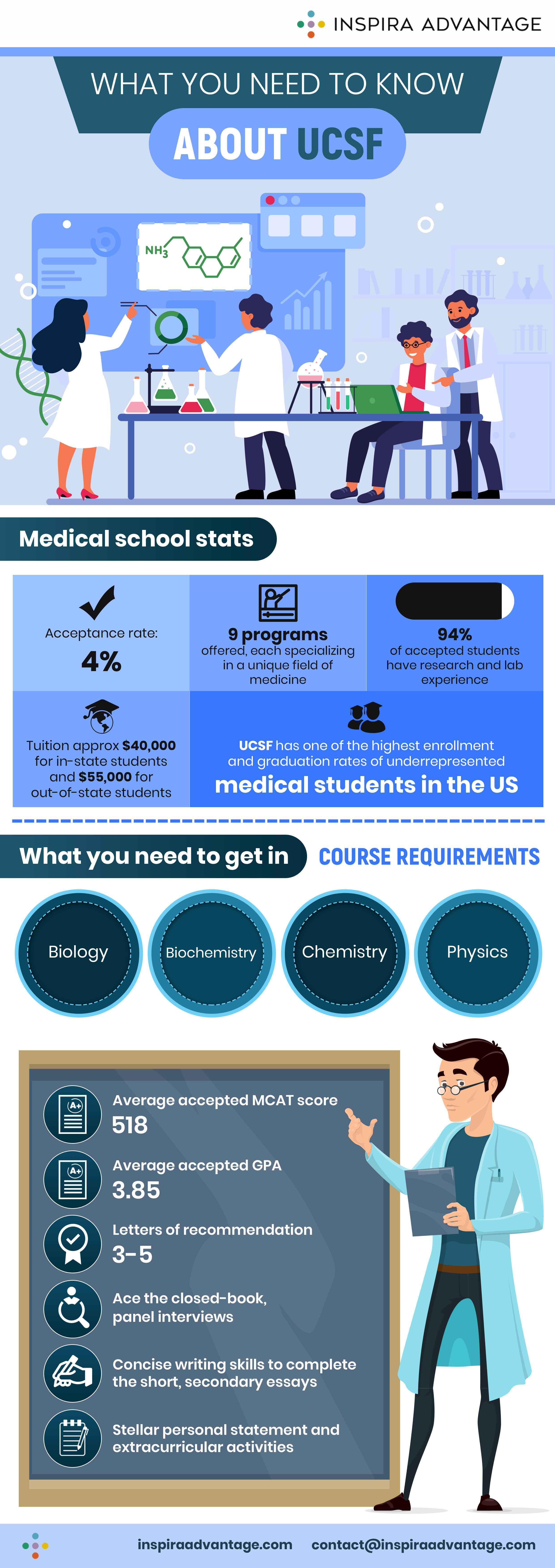 What you need to know about UCSF Medical School