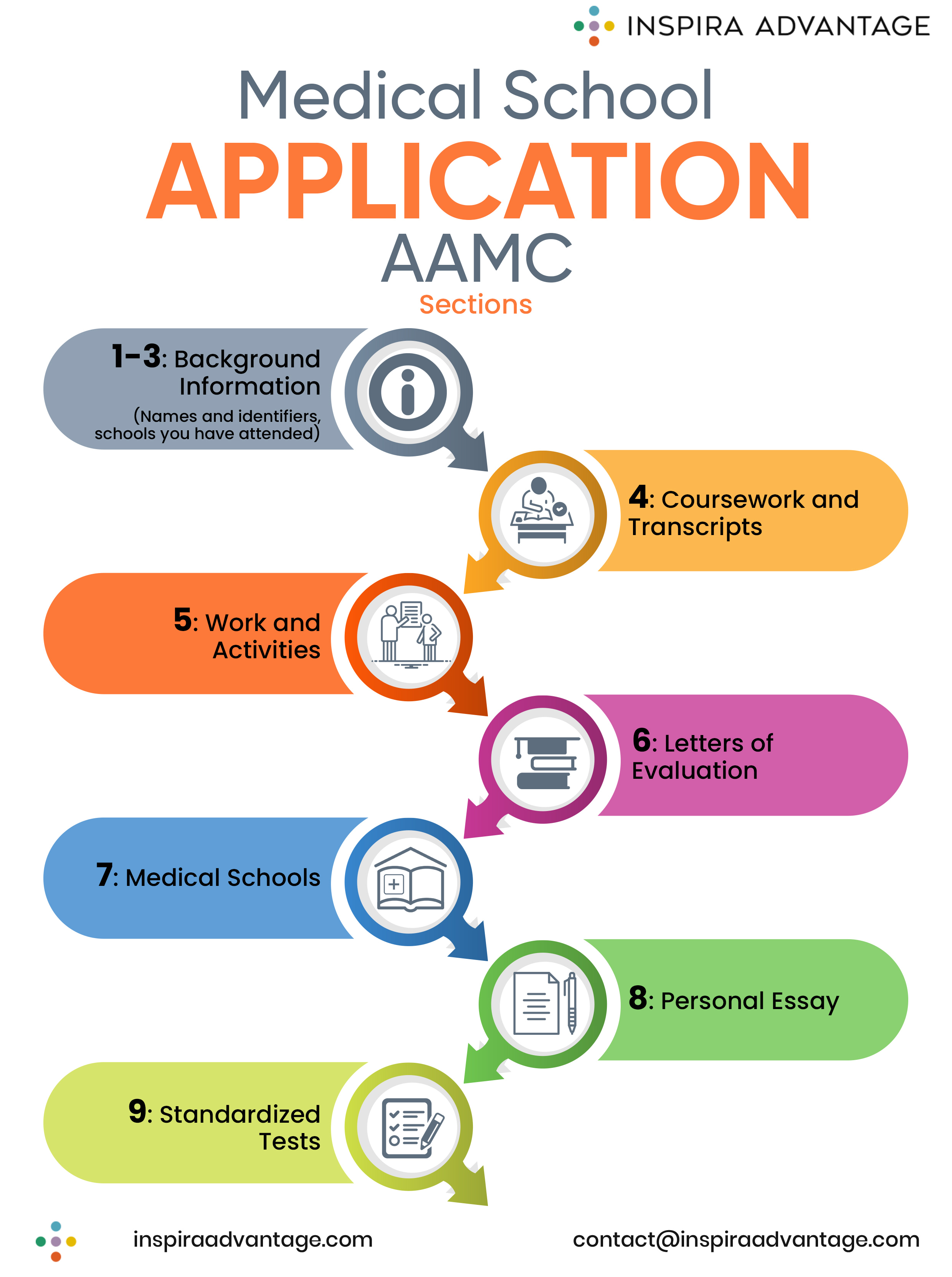 medical school application AAMC sections
