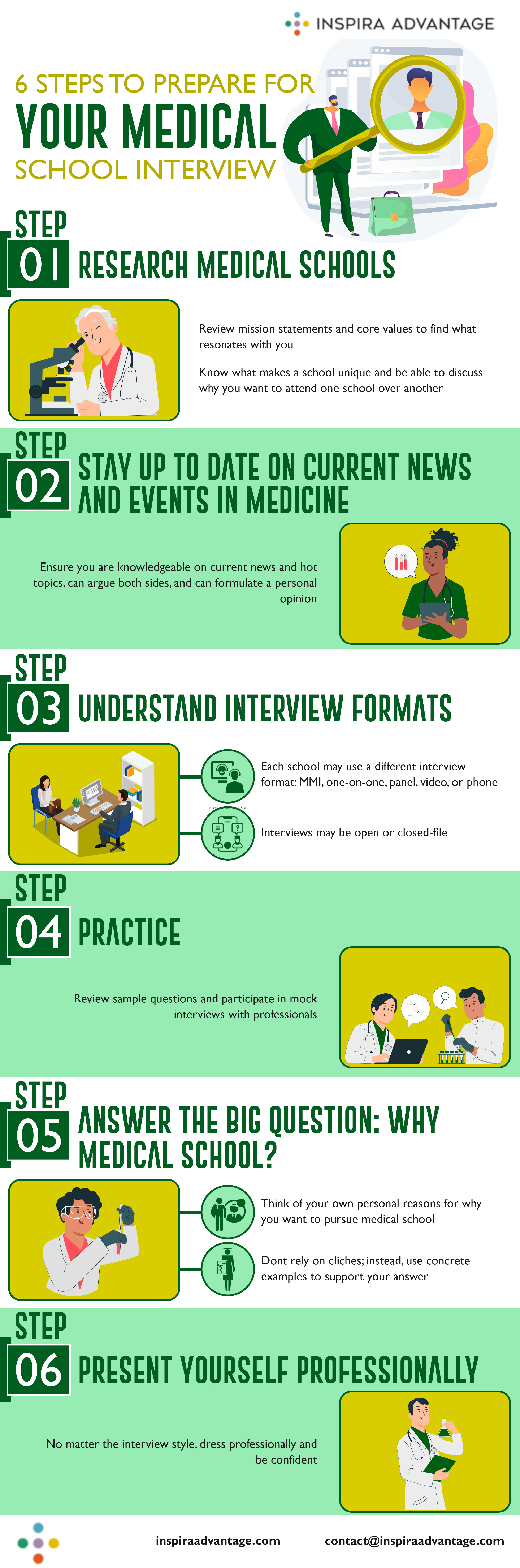 six steps on how to prepare for a medical school interview