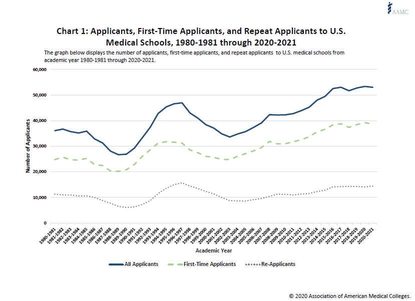 Medical school applicants and reapplicants