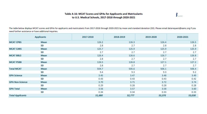 Average MCAT and GPA scores