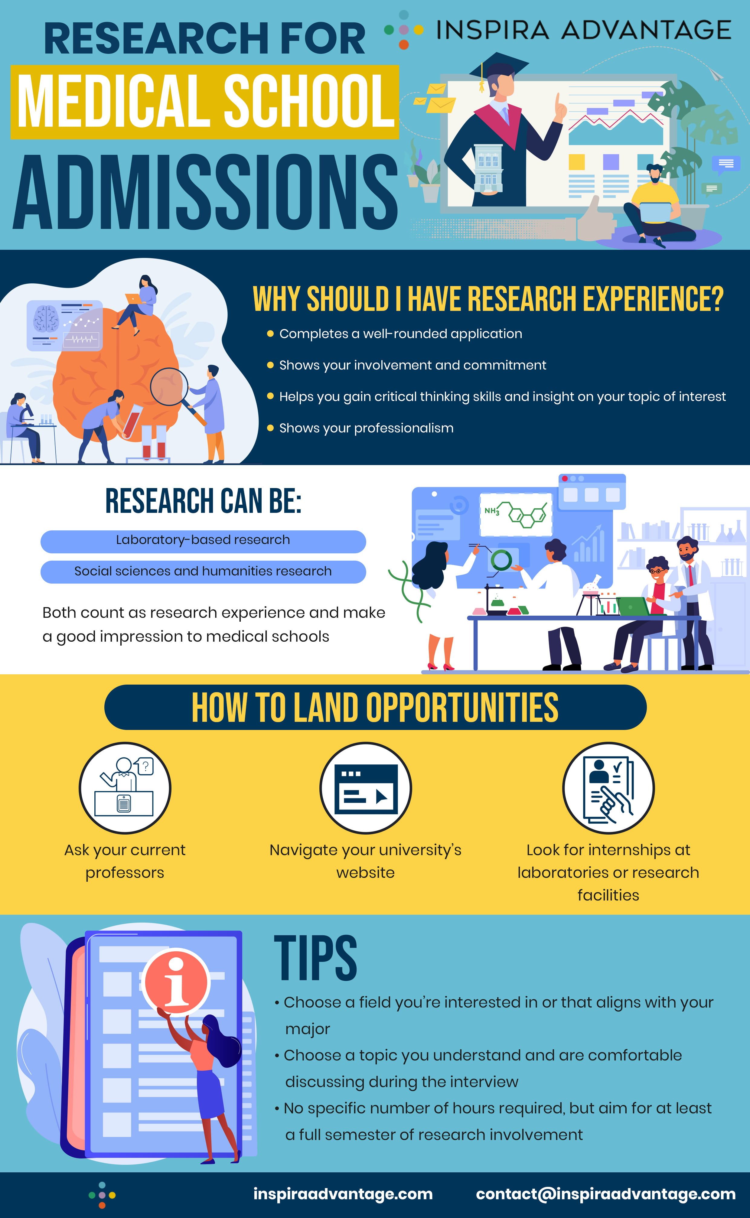 research guide for medical school admissions
