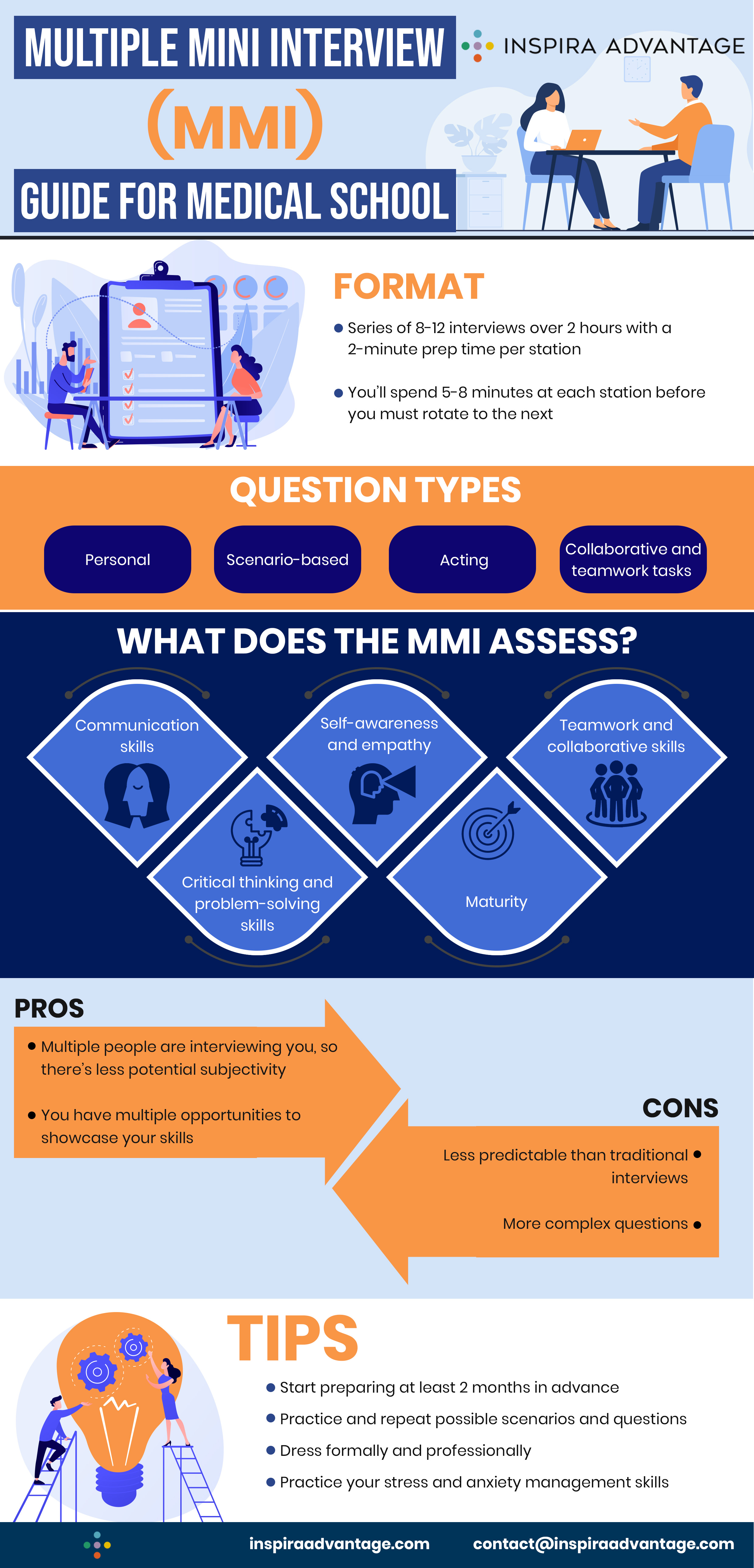 MMI Guide for Medical School