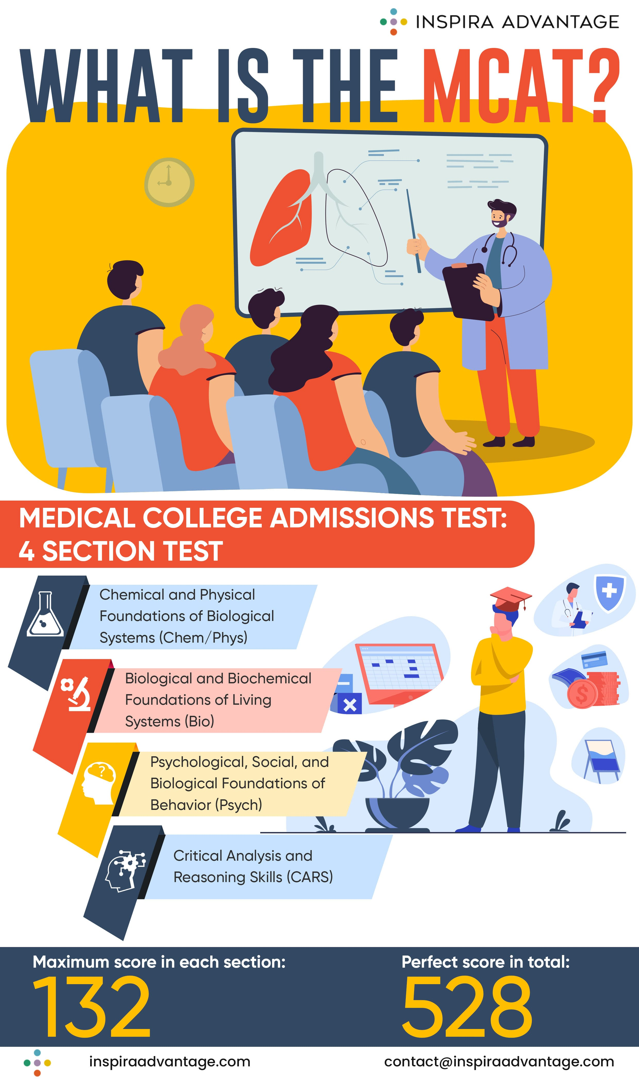 Visual guide to what the MCAT is