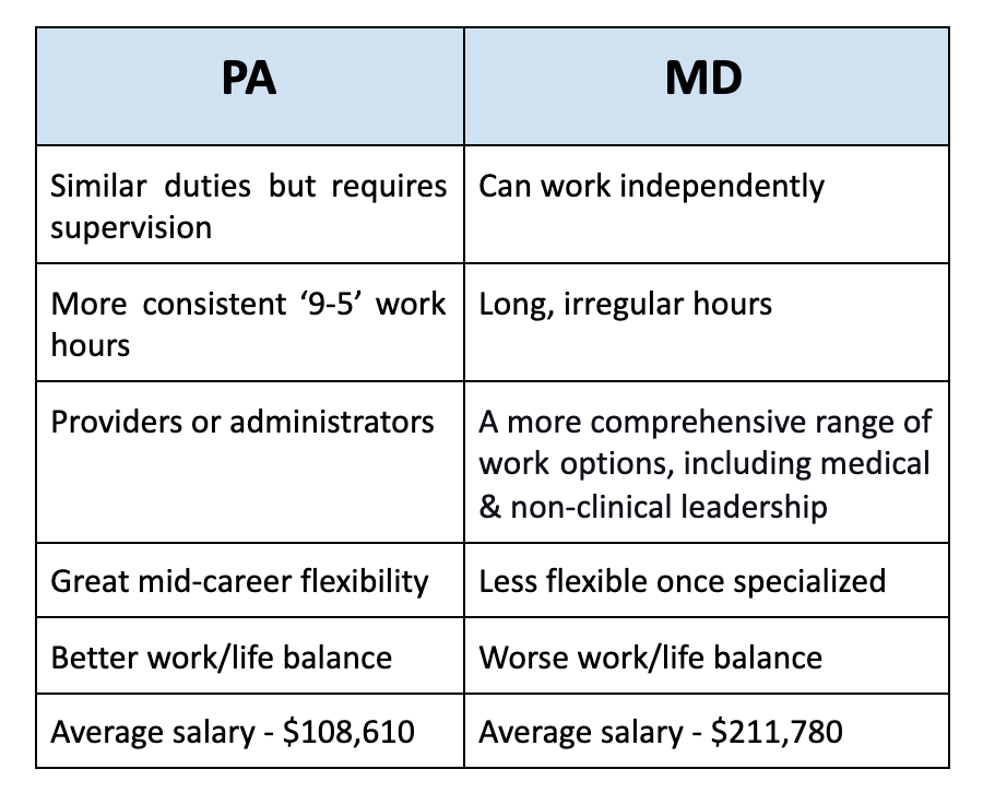 Chart highlighting differences between a PA vs MD