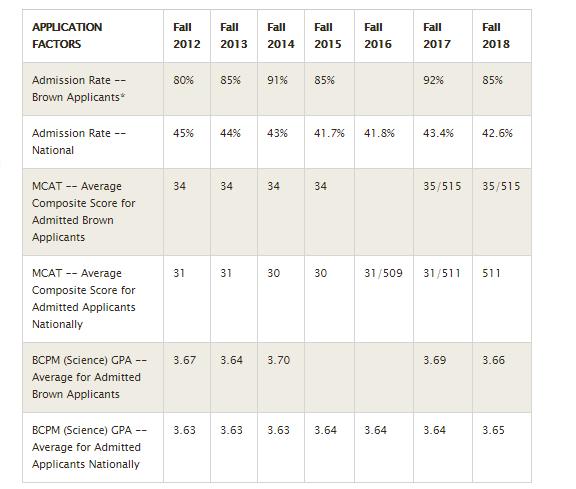 Warren Alpert Medical School of Brown University admission stats