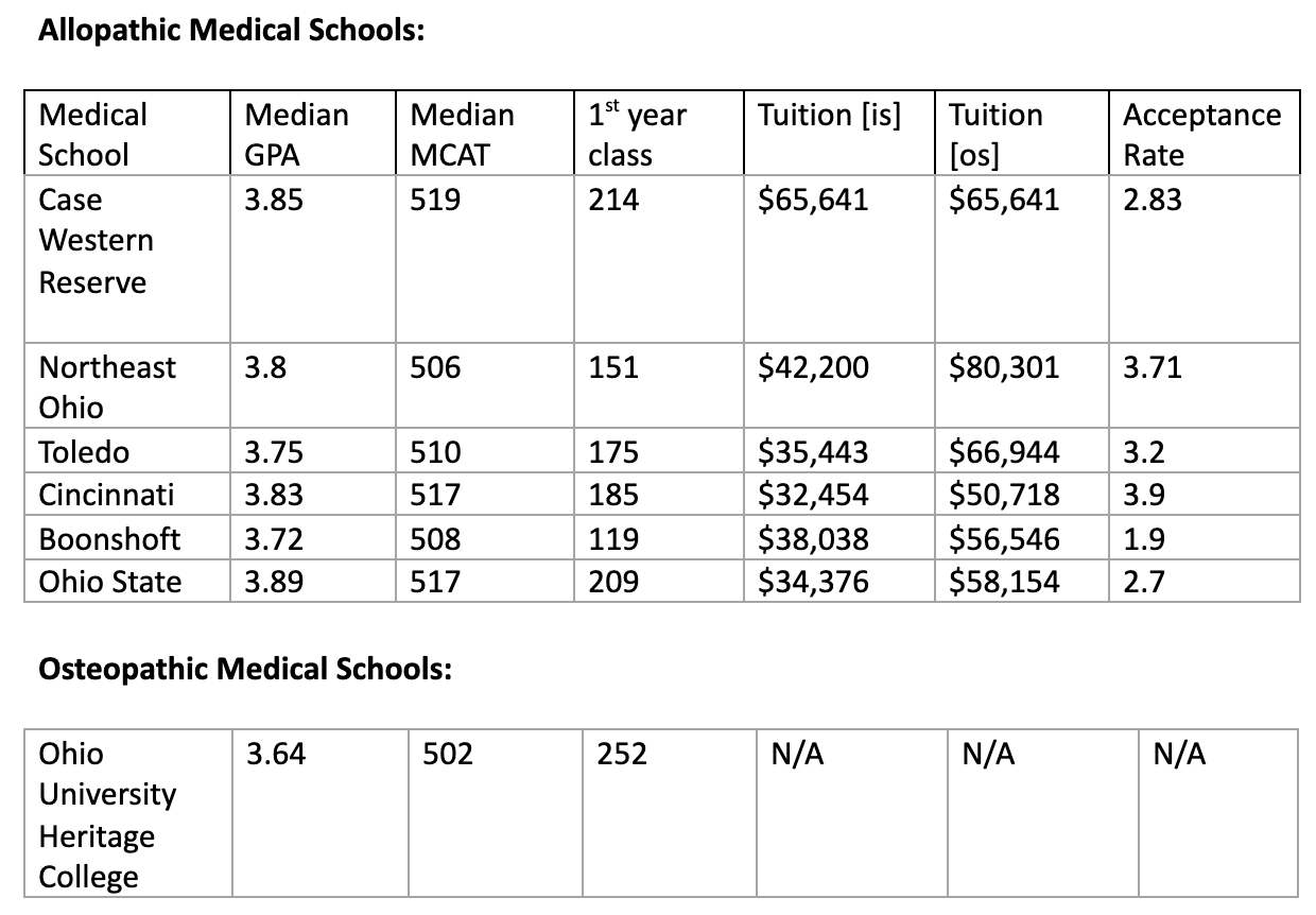 Table comparing the requirements of medical schools in Ohio