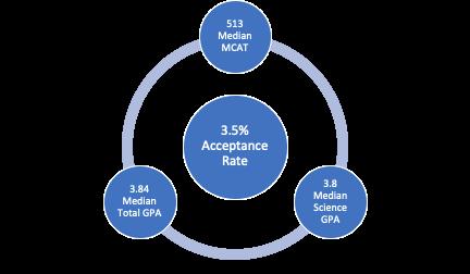 Academic stats for medical schools in Hawaii