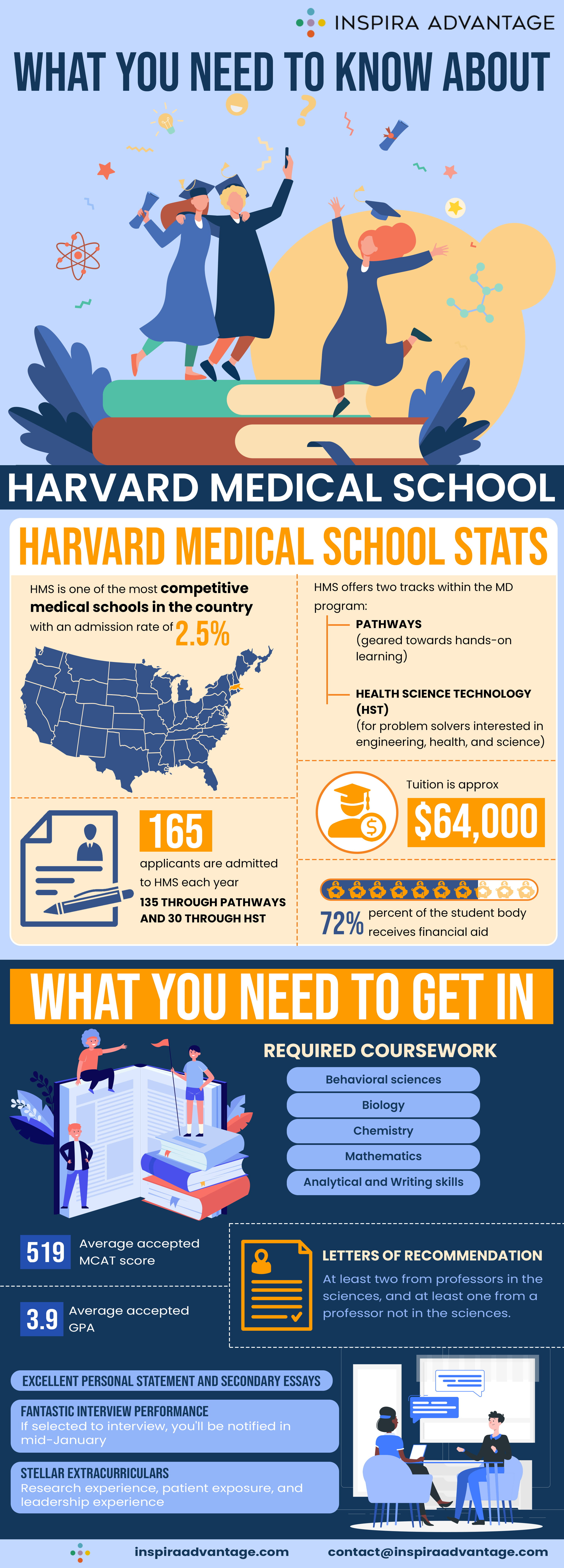 What you need to know about Harvard Medical School