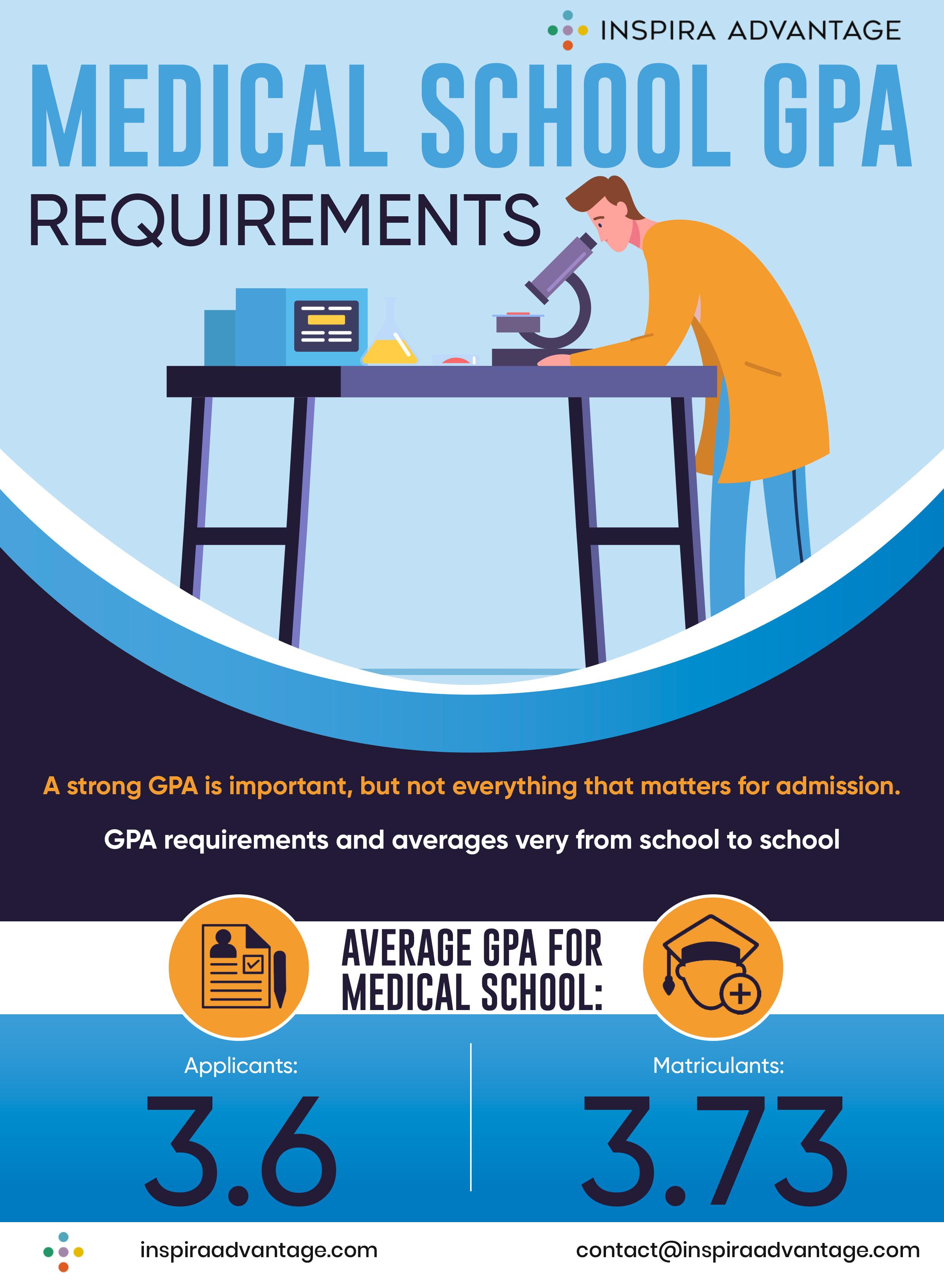 Medical School GPA requirements
