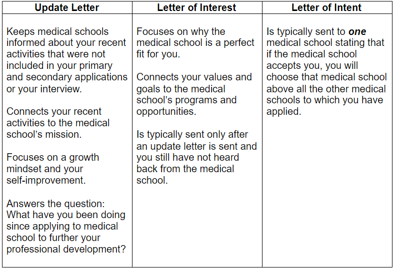 chart for update letter