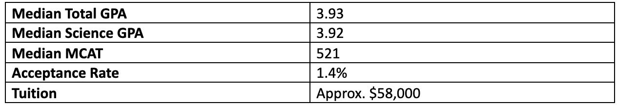 admission stats