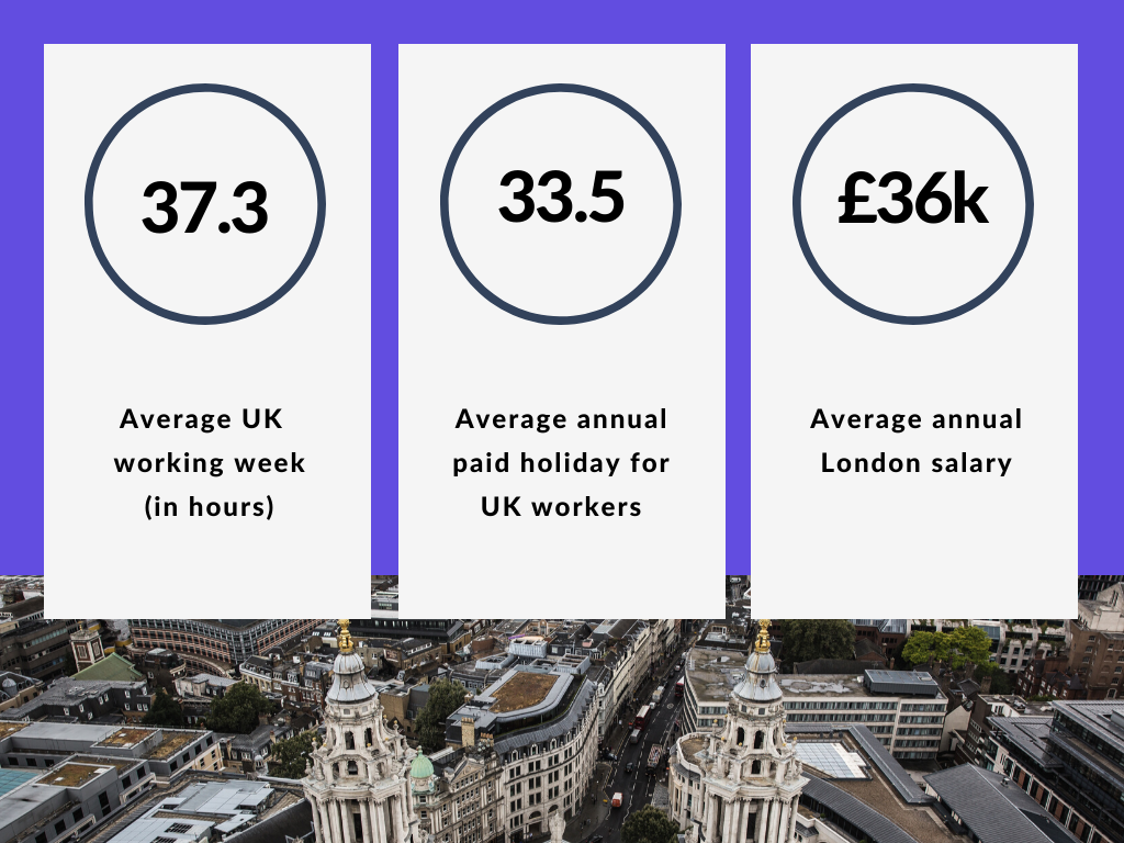 Average London work