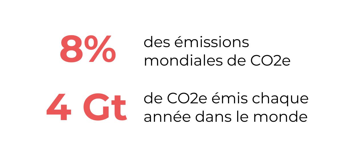 Impact carbone du tourisme mondial