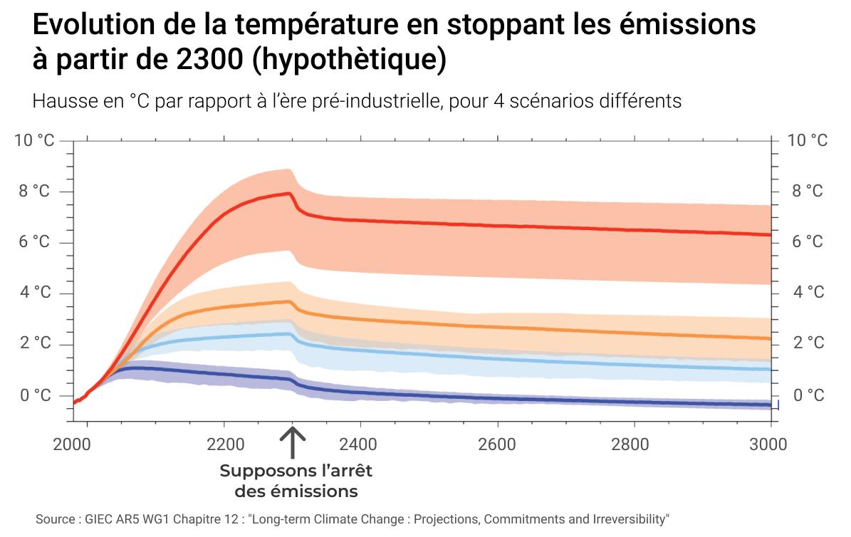 Scénarios de hausse de température résumé par GreenGo