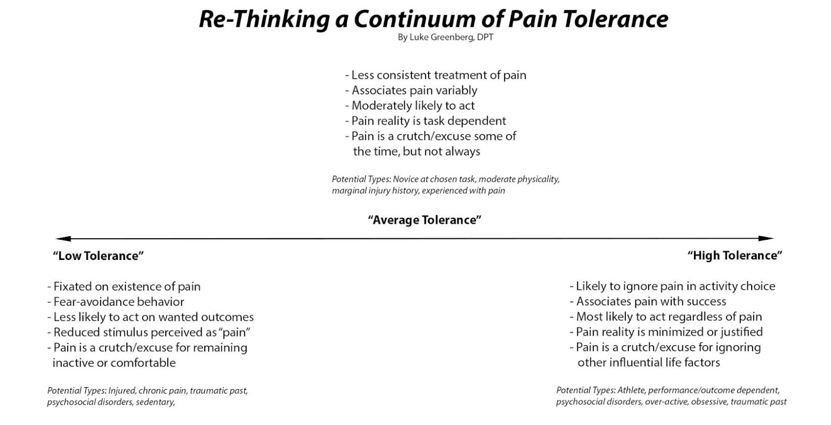 PAIN PERCEPTION CONTINUUM