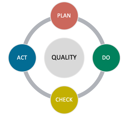 best quality management practices in construction