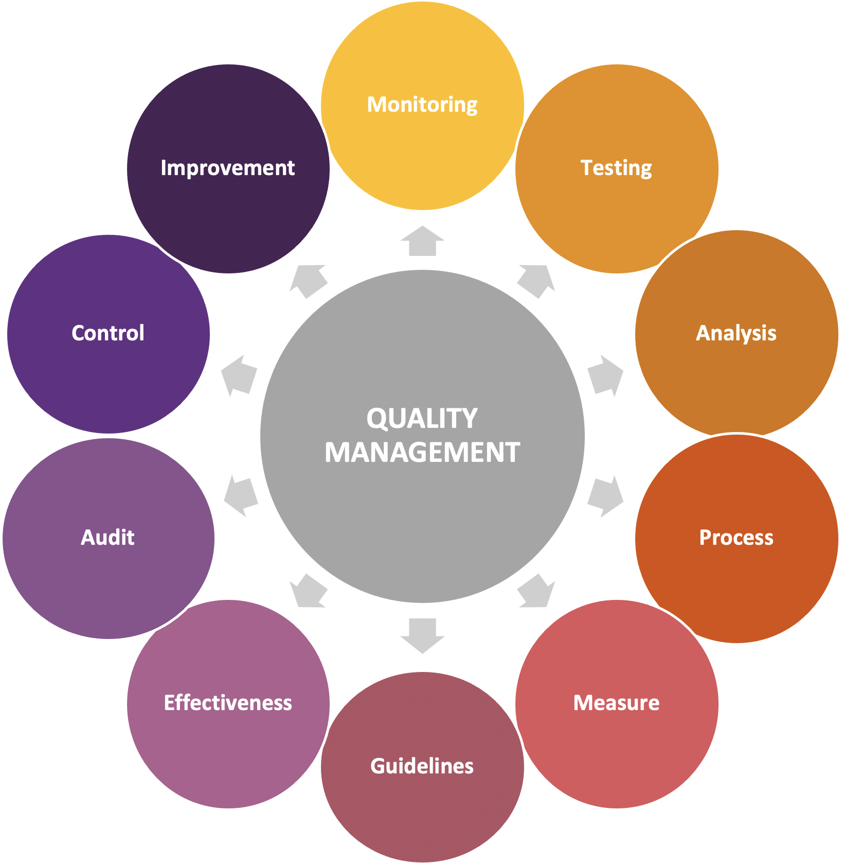 Quality management system in construction