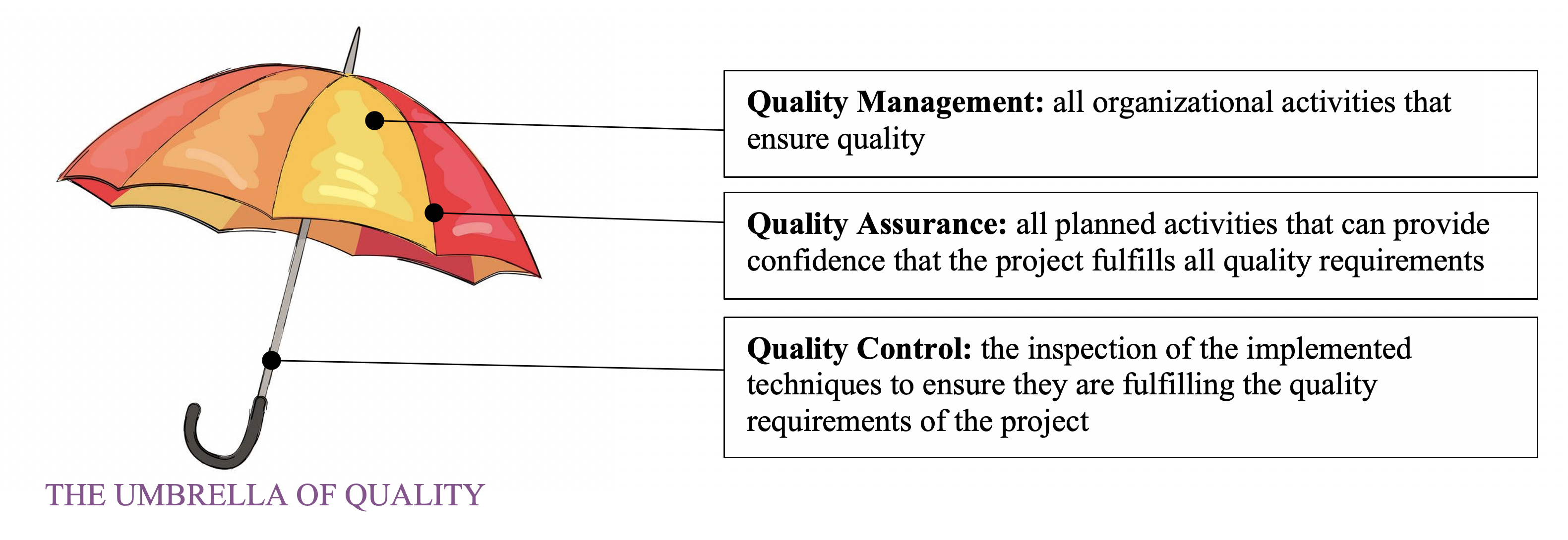 Layer of QMS in construction