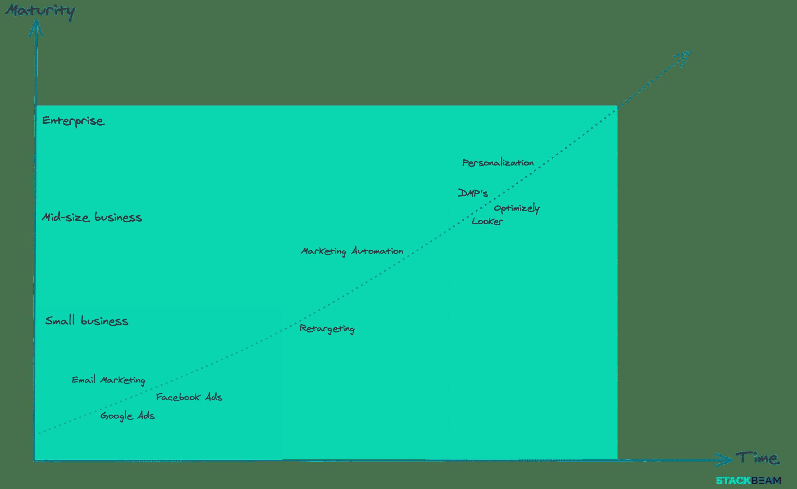 marketing tools roadmap