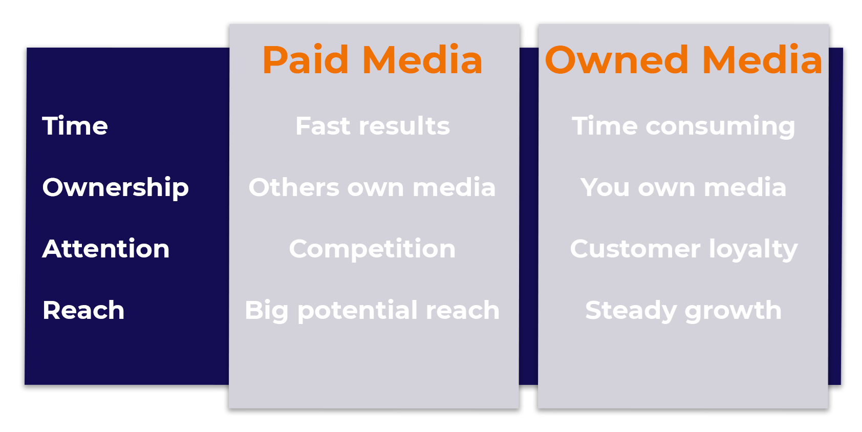 The differences between paid and owned