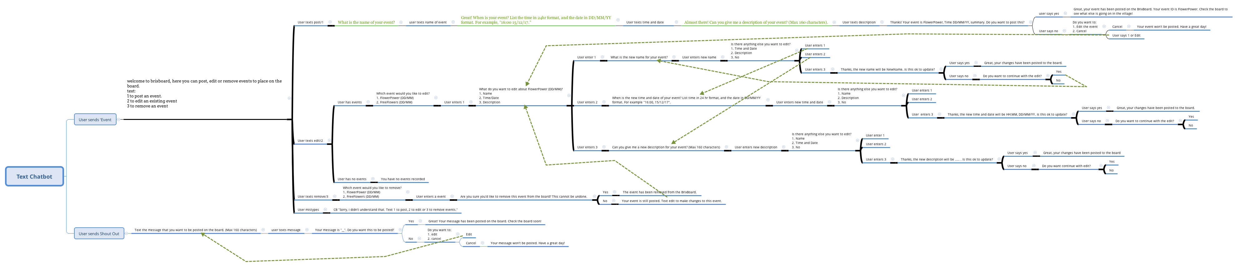 diagram showing possible branches for chatbot