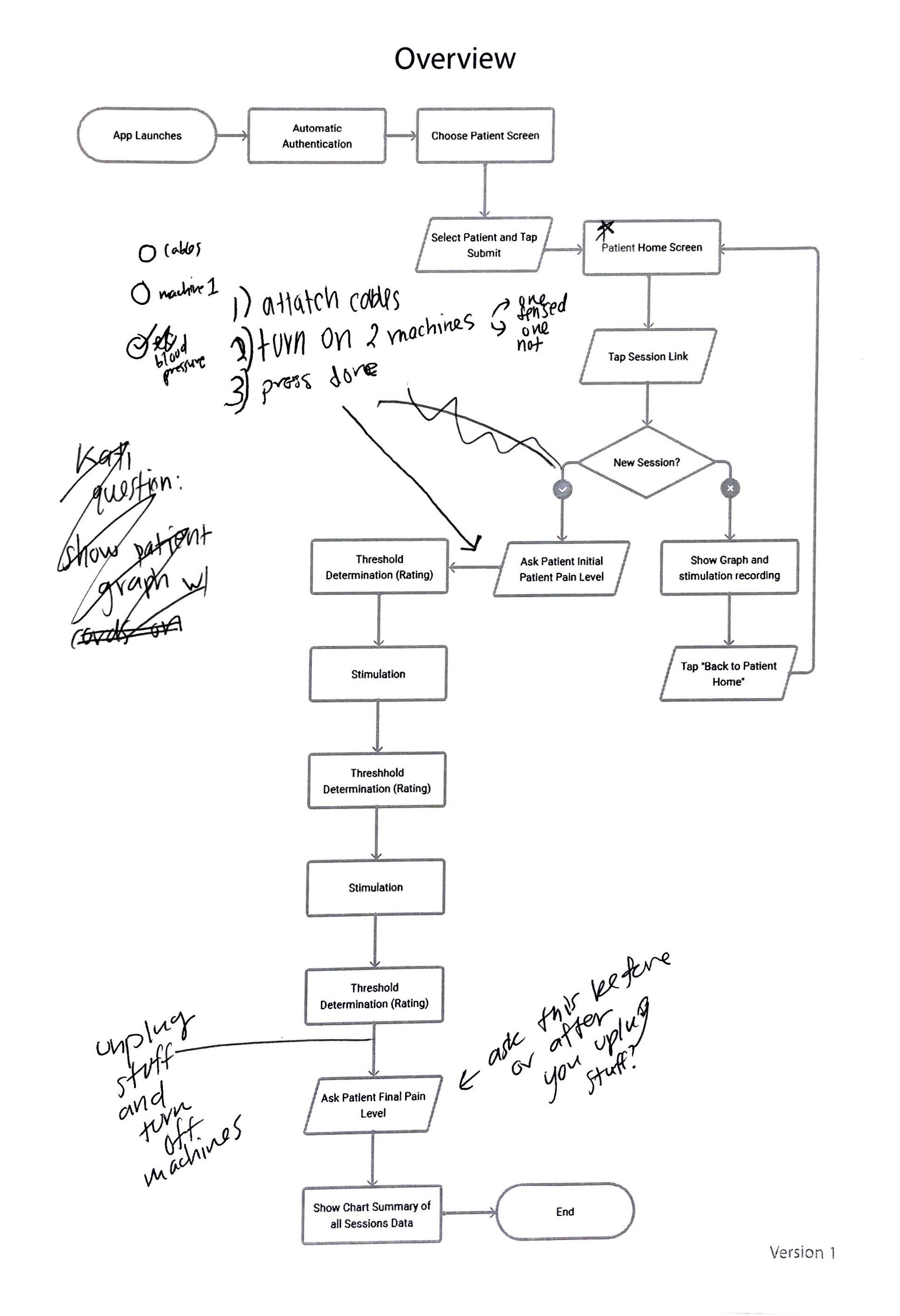 overview flow diagram