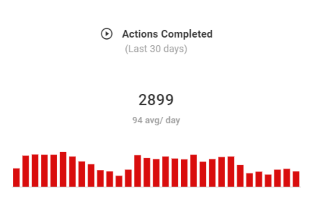 WeatherAds weather targeted actions completed chart