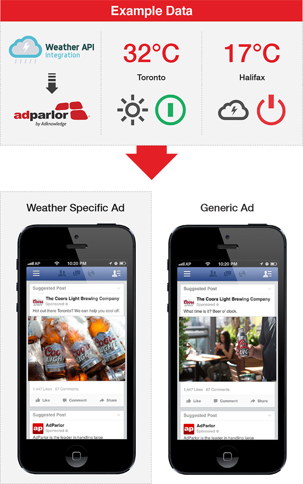 Weather targeted mobile ads for Coors beer