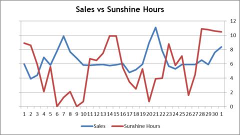 sales vs sunshine hours graph