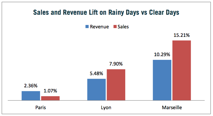 Graph showing impact of rain on sales