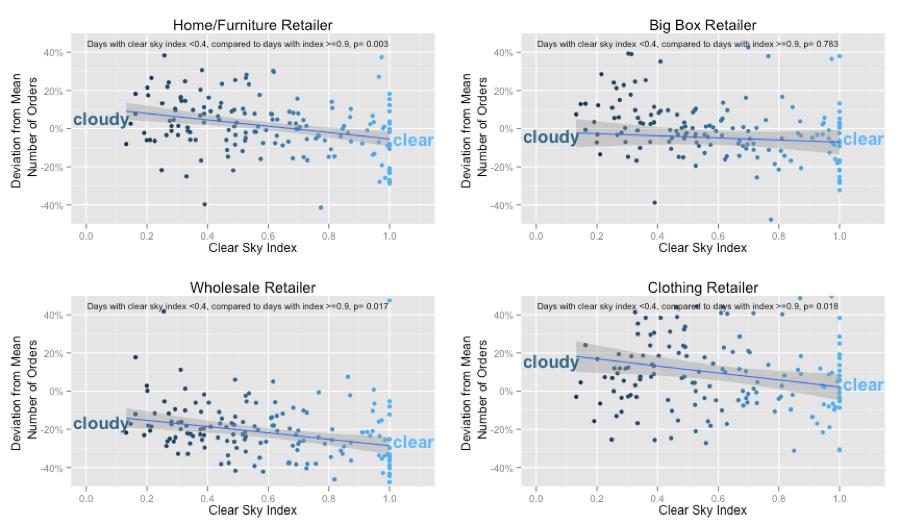 relationship between weather and online retail sales